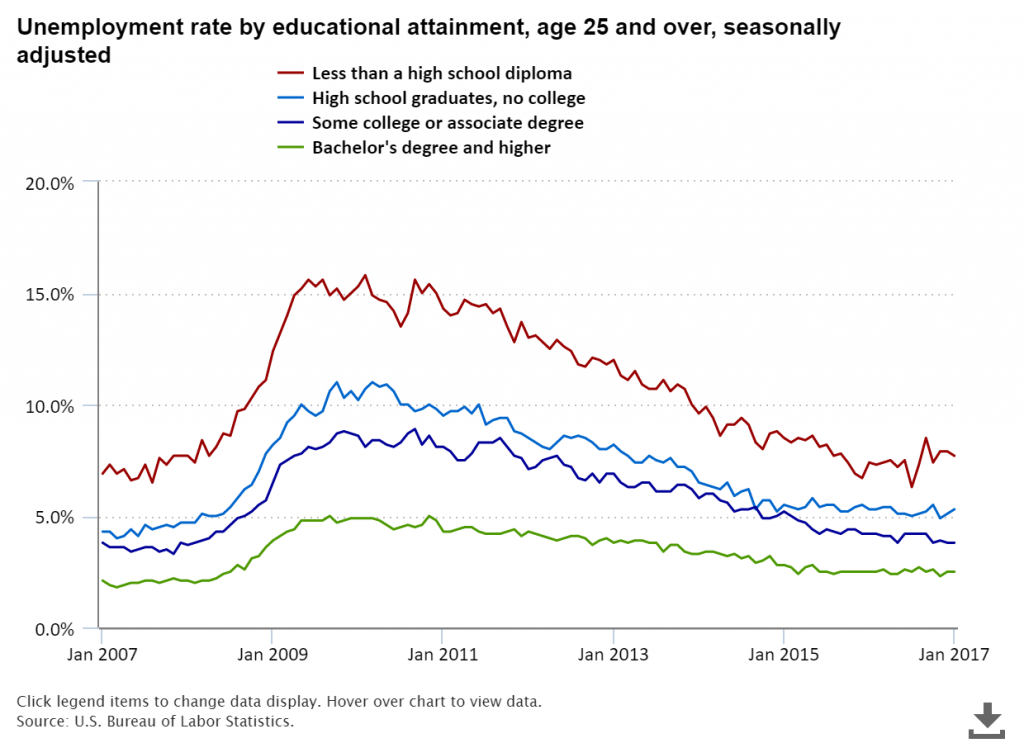 Unemployment-Rate-for-College-Students-and-High-School-Students