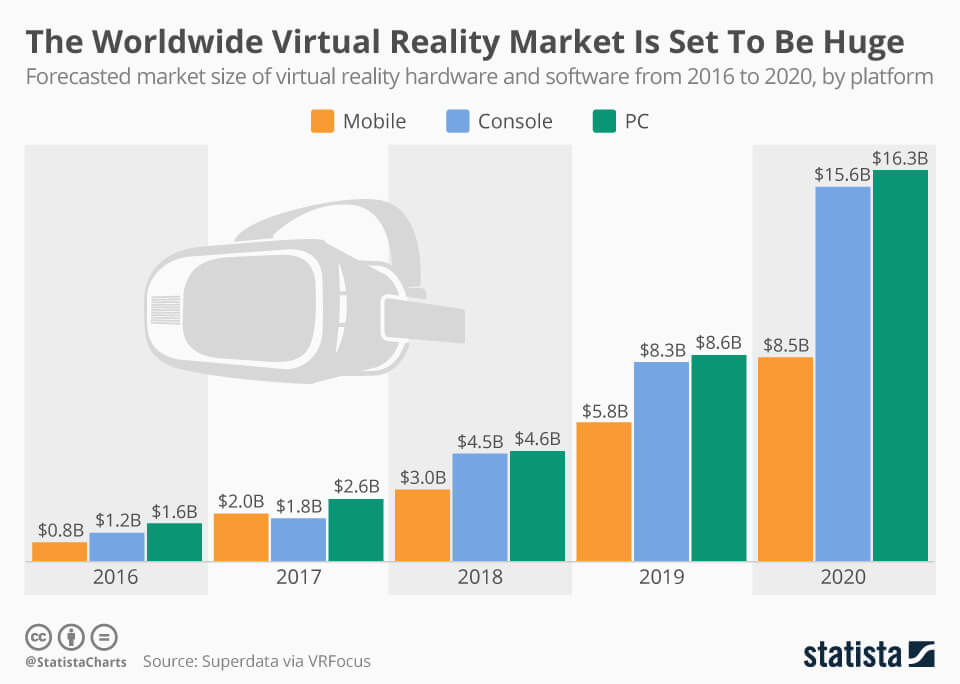 Virtual Reality market growth