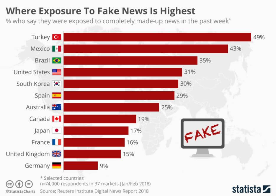 Graph of who is responsible with for Fake News