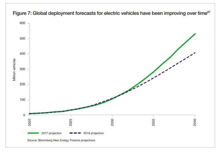 global forecast of electric vehicles