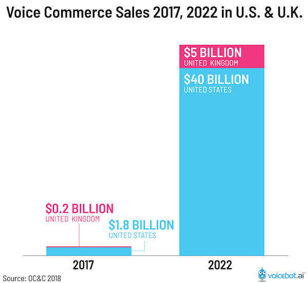 voice-search-statistics-2018-commerce